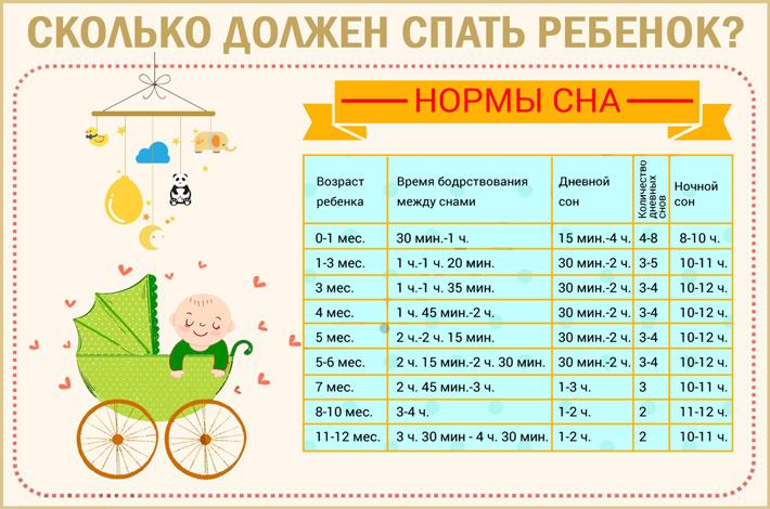 Сколько времени должен спать новорожденный